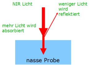 Reflexion bei einer feuchten Probe der NIR Technik