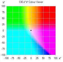 a*b* Farbwerte